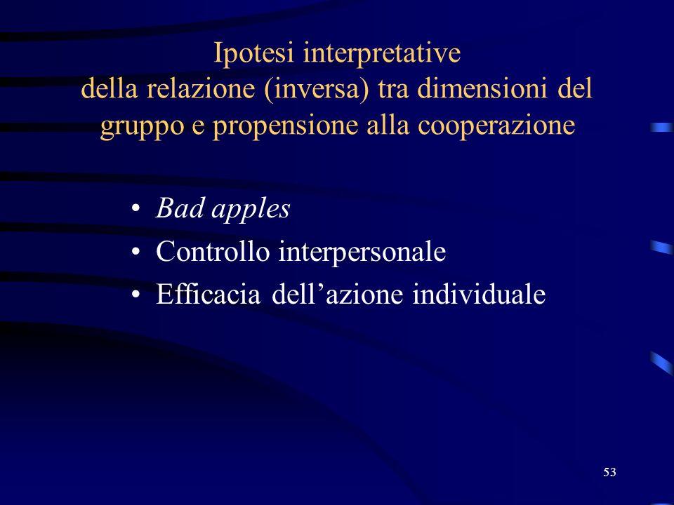 53 Ipotesi interpretative della relazione (inversa) tra dimensioni del gruppo e propensione alla cooperazione Bad apples Controllo interpersonale Efficacia dellazione individuale