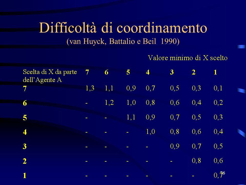 76 Difficoltà di coordinamento (van Huyck, Battalio e Beil 1990)