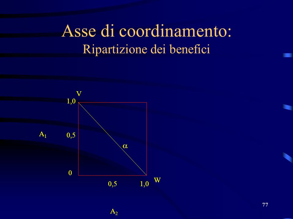 77 Asse di coordinamento: Ripartizione dei benefici V W 1,0 0,5 0 1,0 A2 A2 A1A1