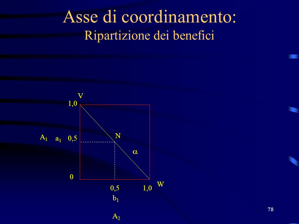 78 Asse di coordinamento: Ripartizione dei benefici N V W 1,0 0,5 0 1,0 b1b1 a1a1 A2 A2 A1A1