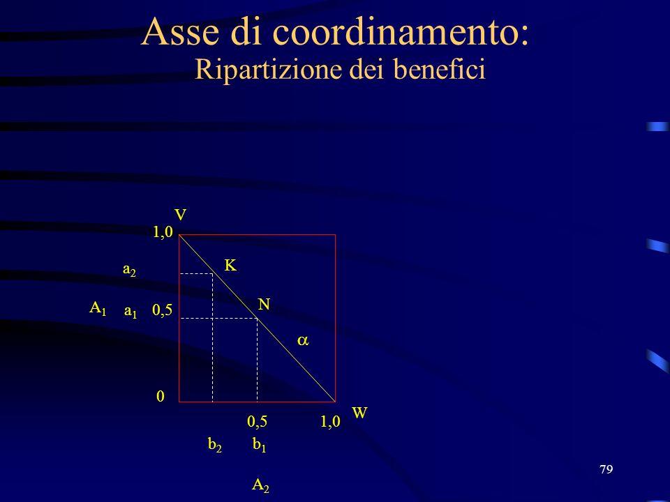 79 Asse di coordinamento: Ripartizione dei benefici K N V W 1,0 0,5 0 1,0 b1b1 b2b2 a1a1 a2a2 A2 A2 A1A1
