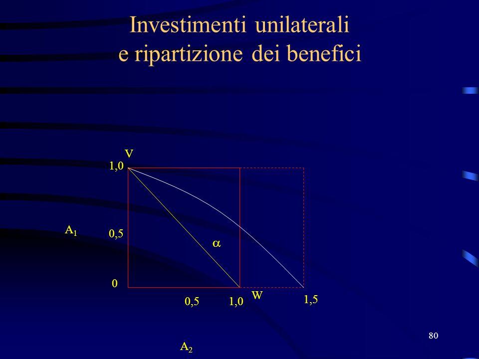 80 Investimenti unilaterali e ripartizione dei benefici V W 1,0 0,5 0 1,0 A2 A2 A1A1 1,5