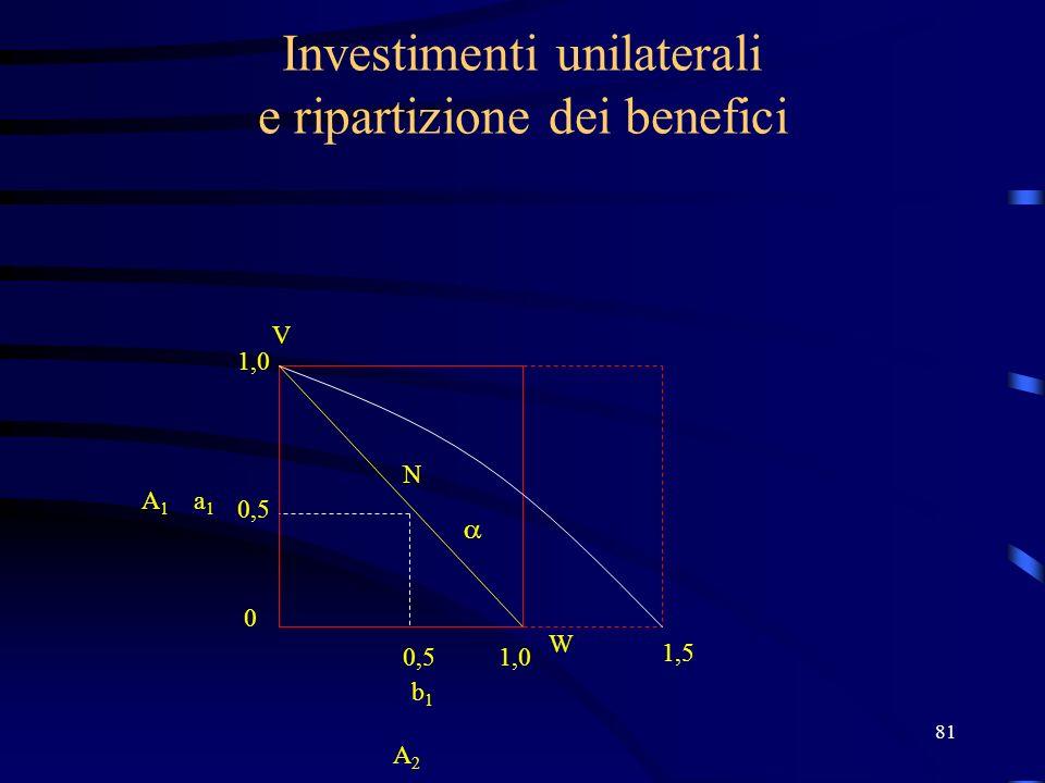 81 Investimenti unilaterali e ripartizione dei benefici N V W 1,0 0,5 0 1,0 b1b1 a1a1 A2 A2 A1A1 1,5