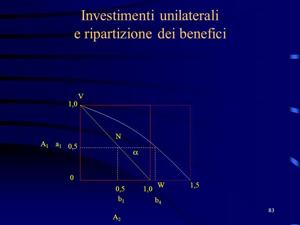 83 Investimenti unilaterali e ripartizione dei benefici N V W 1,0 0,5 0 1,0 b1b1 a1a1 A2 A2 A1A1 b4b4 1,5
