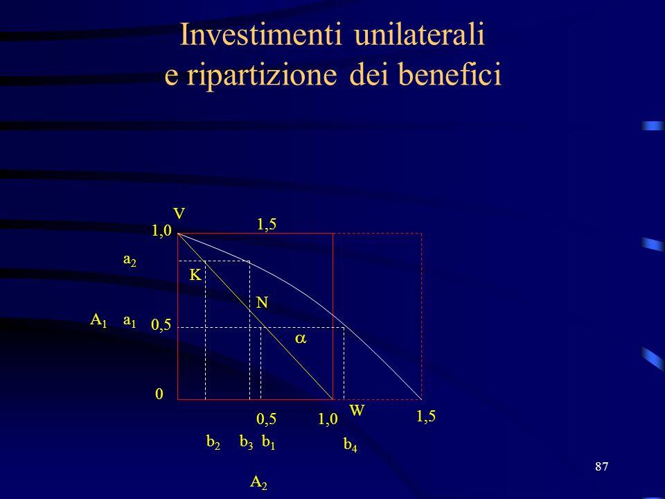 87 Investimenti unilaterali e ripartizione dei benefici K N V W 1,0 0,5 0 1,0 b1b1 b2b2 a1a1 a2a2 A2 A2 A1A1 b3b3 b4b4 1,5