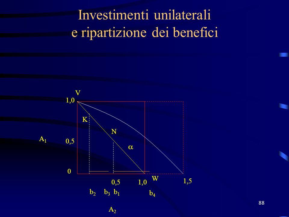 88 Investimenti unilaterali e ripartizione dei benefici K N V W 1,0 0,5 0 1,0 b1b1 b2b2 A2 A2 A1A1 b3b3 b4b4 1,5