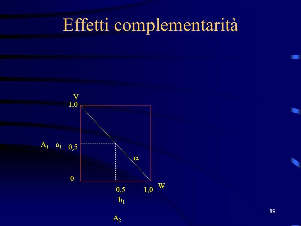 89 Effetti complementarità V W 1,0 0,5 0 1,0 b1b1 a1a1 A2 A2 A1A1