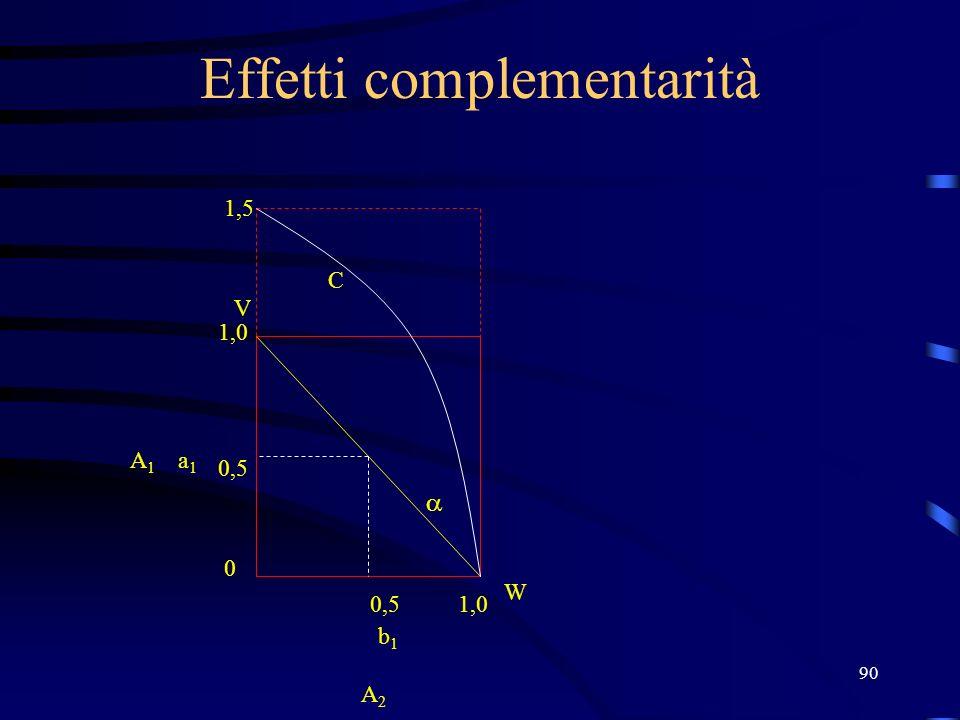 90 Effetti complementarità V W 1,0 0,5 0 1,0 b1b1 a1a1 A2 A2 A1A1 1,5 C
