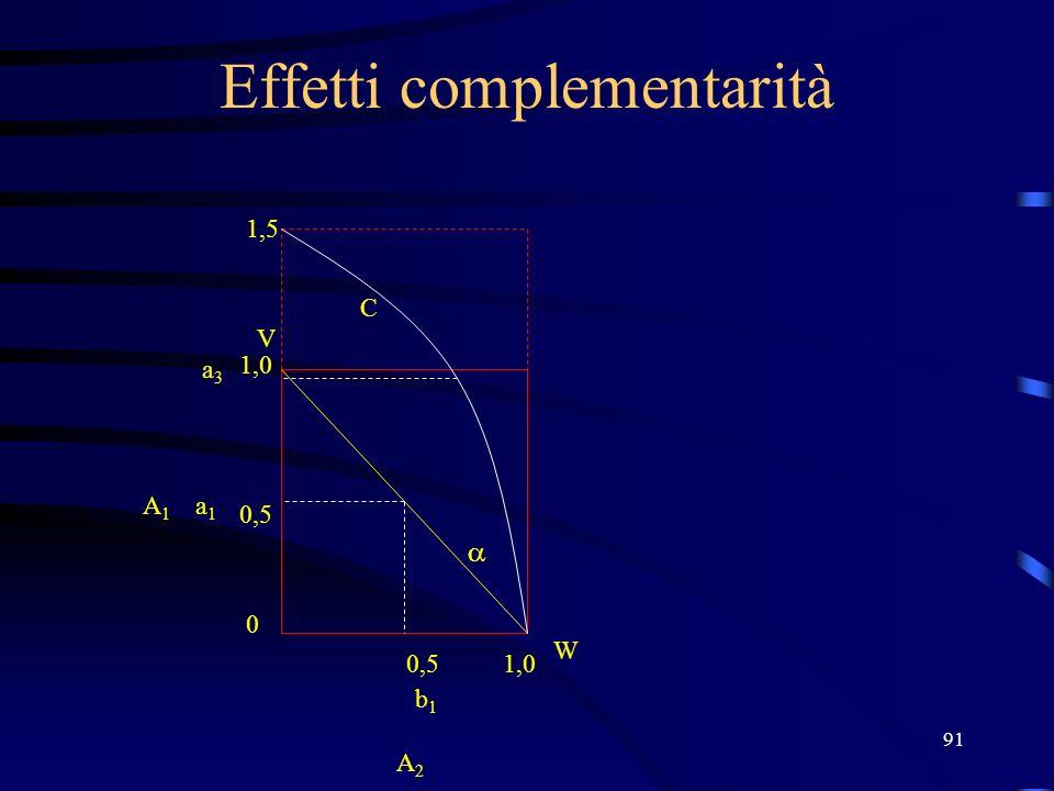 91 Effetti complementarità V W 1,0 0,5 0 1,0 b1b1 a1a1 A2 A2 A1A1 1,5 a3a3 C
