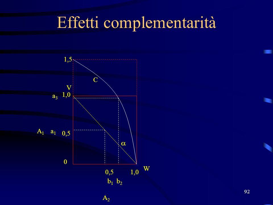 92 Effetti complementarità V W 1,0 0,5 0 1,0 b1b1 b2b2 a1a1 A2 A2 A1A1 1,5 a3a3 C