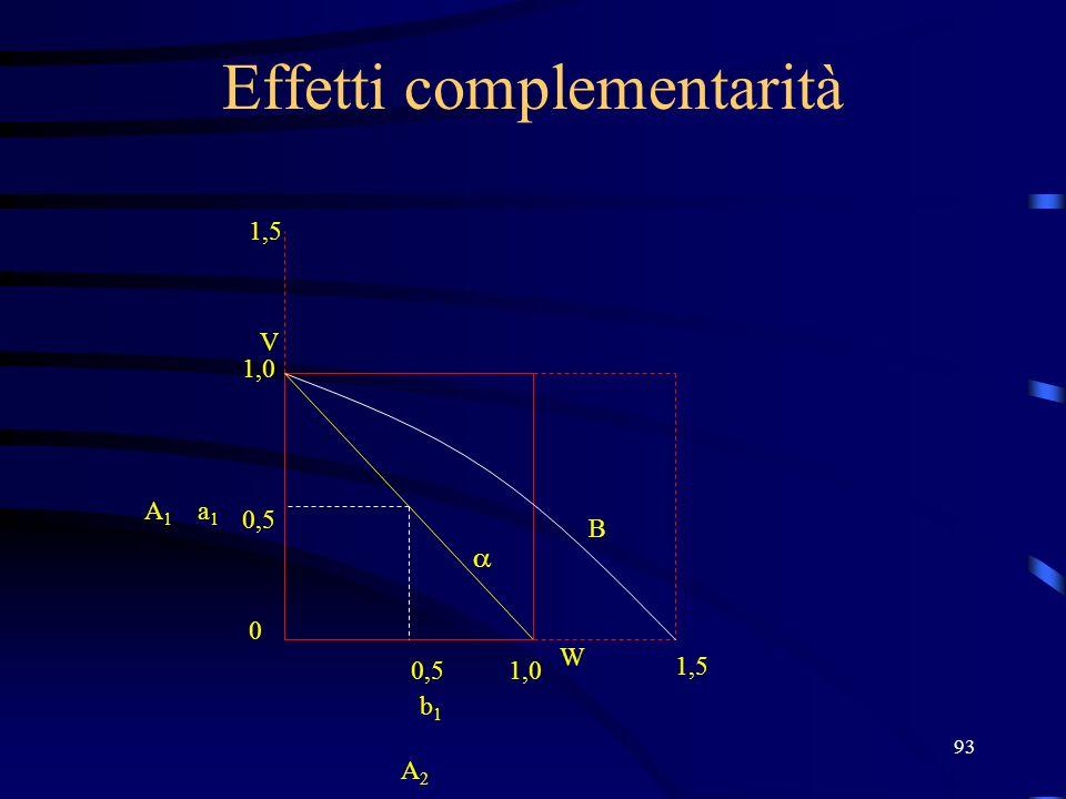 93 Effetti complementarità V W 1,0 0,5 0 1,0 b1b1 a1a1 A2 A2 A1A1 1,5 B