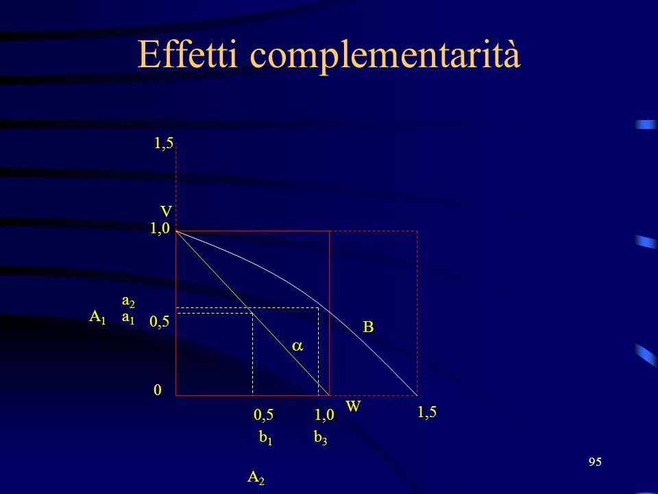 95 Effetti complementarità V W 1,0 0,5 0 1,0 b1b1 a1a1 a2a2 A2 A2 A1A1 b3b3 1,5 B
