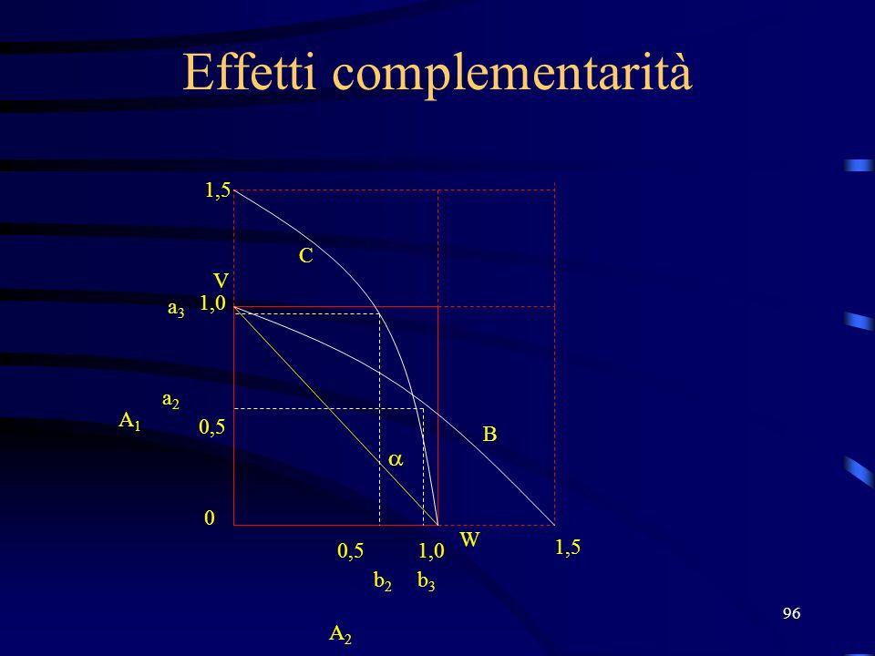 96 Effetti complementarità V W 1,0 0,5 0 1,0 b2b2 a2a2 A2 A2 A1A1 b3b3 1,5 a3a3 B C