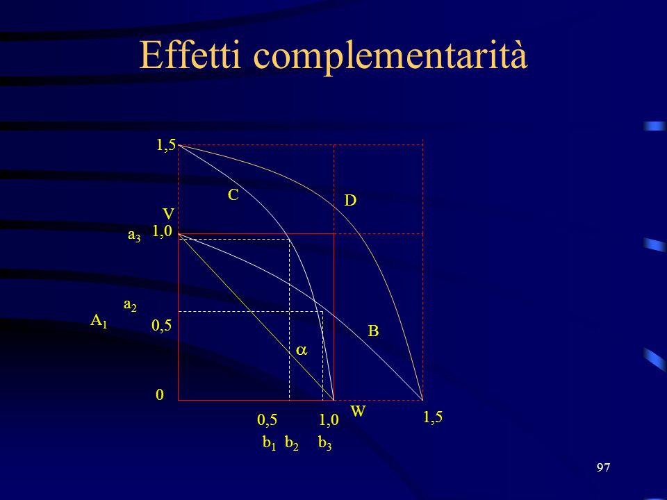 97 Effetti complementarità V W 1,0 0,5 0 1,0 b1b1 b2b2 a2a2 A1A1 b3b3 1,5 a3a3 B C D