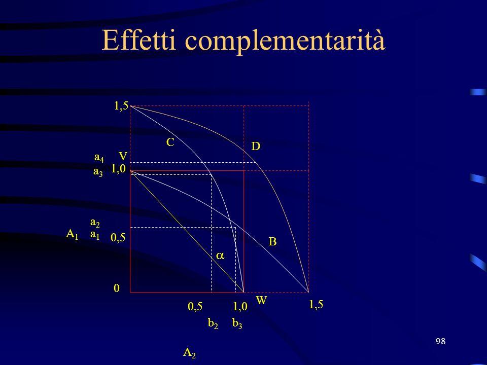 98 Effetti complementarità V W 1,0 0,5 0 1,0 b2b2 a1a1 a2a2 A2 A2 A1A1 b3b3 1,5 a3a3 a4a4 B C D