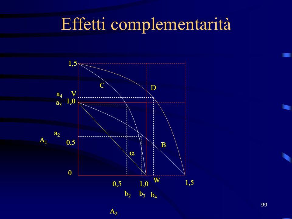 99 Effetti complementarità V W 1,0 0,5 0 1,0 b2b2 a2a2 A2 A2 A1A1 b3b3 b4b4 1,5 a3a3 a4a4 B C D
