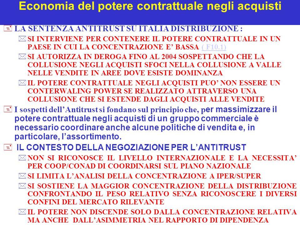 Economia del potere contrattuale negli acquisti +LA SENTENZA ANTITRUST SU ITALIA DISTRIBUZIONE : *SI INTERVIENE PER CONTENERE IL POTERE CONTRATTUALE IN UN PAESE IN CUI LA CONCENTRAZIONE E BASSA ( F10.1)( F10.1) *SI AUTORIZZA IN DEROGA FINO AL 2004 SOSPETTANDO CHE LA COLLUSIONE NEGLI ACQUISTI SFOCI NELLA COLLUSIONE A VALLE NELLE VENDITE IN AREE DOVE ESISTE DOMINANZA *IL POTERE CONTRATTUALE NEGLI ACQUISTI PUO NON ESSERE UN CONTERWALING POWER SE REALIZZATO ATTRAVERSO UNA COLLUSIONE CHE SI ESTENDE DAGLI ACQUISTI ALLE VENDITE I sospetti dellAntitrust si fondano sul principio che, p er massimizzare il potere contrattuale negli acquisti di un gruppo commerciale è necessario coordinare anche alcune politiche di vendita e, in particolare, lassortimento.