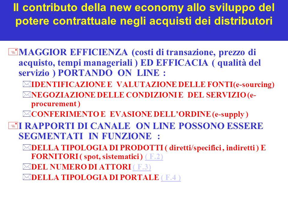 Il contributo della new economy allo sviluppo del potere contrattuale negli acquisti dei distributori +MAGGIOR EFFICIENZA (costi di transazione, prezzo di acquisto, tempi manageriali ) ED EFFICACIA ( qualità del servizio ) PORTANDO ON LINE : *IDENTIFICAZIONE E VALUTAZIONE DELLE FONTI(e-sourcing) *NEGOZIAZIONE DELLE CONDIZIONI E DEL SERVIZIO (e- procurement ) *CONFERIMENTO E EVASIONE DELLORDINE (e-supply ) +I RAPPORTI DI CANALE ON LINE POSSONO ESSERE SEGMENTATI IN FUNZIONE : *DELLA TIPOLOGIA DI PRODOTTI ( diretti/specifici, indiretti ) E FORNITORI ( spot, sistematici ) ( F.2)( F.2) *DEL NUMERO DI ATTORI ( F.3)( F.3) *DELLA TIPOLOGIA DI PORTALE ( F.4 )( F.4 )