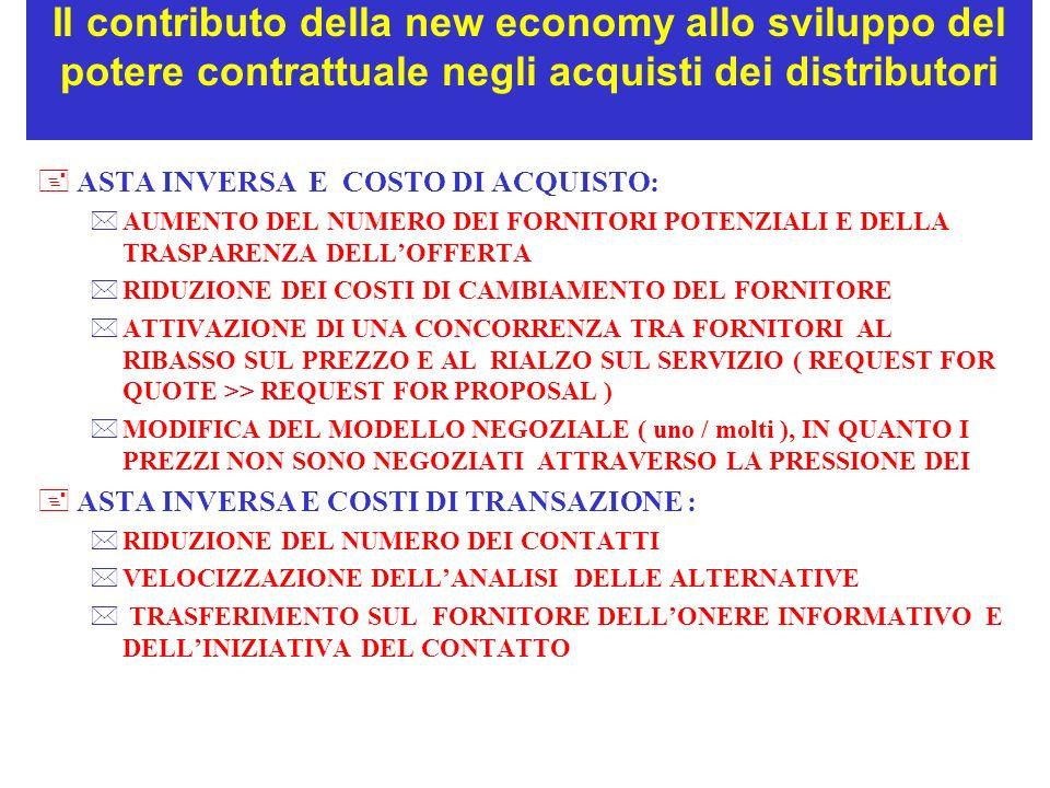 Il contributo della new economy allo sviluppo del potere contrattuale negli acquisti dei distributori +ASTA INVERSA E COSTO DI ACQUISTO: *AUMENTO DEL NUMERO DEI FORNITORI POTENZIALI E DELLA TRASPARENZA DELLOFFERTA *RIDUZIONE DEI COSTI DI CAMBIAMENTO DEL FORNITORE *ATTIVAZIONE DI UNA CONCORRENZA TRA FORNITORI AL RIBASSO SUL PREZZO E AL RIALZO SUL SERVIZIO ( REQUEST FOR QUOTE >> REQUEST FOR PROPOSAL ) *MODIFICA DEL MODELLO NEGOZIALE ( uno / molti ), IN QUANTO I PREZZI NON SONO NEGOZIATI ATTRAVERSO LA PRESSIONE DEI +ASTA INVERSA E COSTI DI TRANSAZIONE : *RIDUZIONE DEL NUMERO DEI CONTATTI *VELOCIZZAZIONE DELLANALISI DELLE ALTERNATIVE * TRASFERIMENTO SUL FORNITORE DELLONERE INFORMATIVO E DELLINIZIATIVA DEL CONTATTO