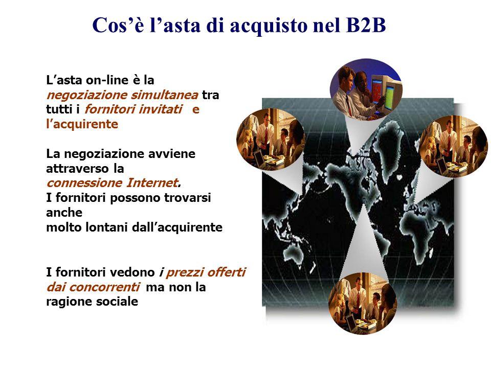 Cosè lasta di acquisto nel B2B Lasta on-line è la negoziazione simultanea tra tutti i fornitori invitati e lacquirente La negoziazione avviene attraverso la connessione Internet.