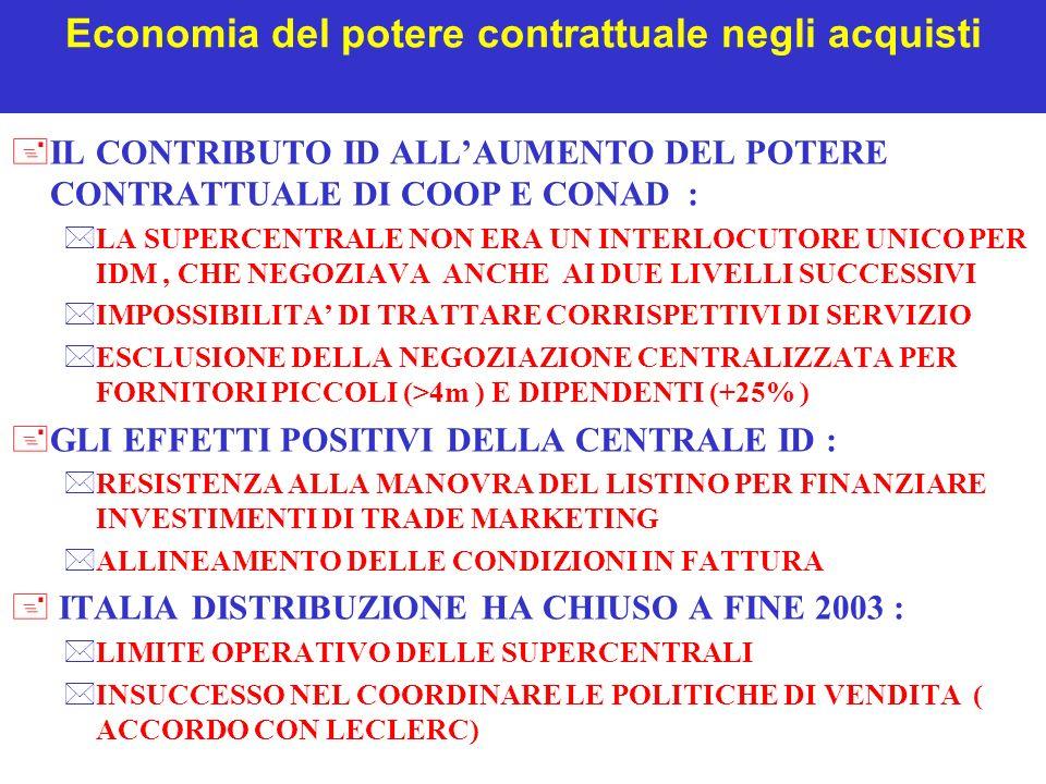 Economia del potere contrattuale negli acquisti +LA TEORIA CHE LEGA IL POTERE CONTRATTUALE ALLA DIMENSIONE ATTRAVERSO IL PREZZO LIMITE +CARENZE DELLA TEORIA DEL PREZZO LIMITE *IL POTERE CONTRATTUALE SI ESERCITA ANCHE NEI CONFRONTI DELLE IMPRESE ORIENTATE AL BREVE *I MINORI COSTI LOGISTICI SONO COMPENSATI DAI MAGGIORI COSTI COMMERCIALI *MINORI BARRIERE DISTRIBUTIVE ALLENTRATA NEI PICCOLI ACQUIRENTI E CONSEGUENTE CANALIZZAZIONE +LA TEORIA CHE LEGA IL POTERE CONTRATTUALE ALLA DIMENSIONE ATTRAVERSO LINSTABILITA DELLINDUSTRIA *COLLUSIONE OLIGOPOLISTICA E OMOGENEITA DELLA CLIENTELA SUL PIANO DELLA DIMENSIONE *BILATERALITA DELLA TRATTATIVA E DISCRIMINAZIONE *DIVERSA INTENSITA DELLA INTERBRANDCOMPETITON NEL MERCATO INTERMEDIO DEI PICCOLI E GRANDI ACQUIRENTI