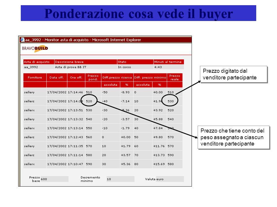 Ponderazione cosa vede il buyer Prezzo digitato dal venditore partecipante Prezzo che tiene conto del peso assegnato a ciascun venditore partecipante