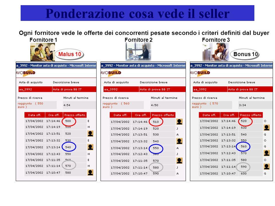 Ponderazione cosa vede il seller Ogni fornitore vede le offerte dei concorrenti pesate secondo i criteri definiti dal buyer Fornitore 1Fornitore 2Fornitore 3 Malus 10Bonus 10