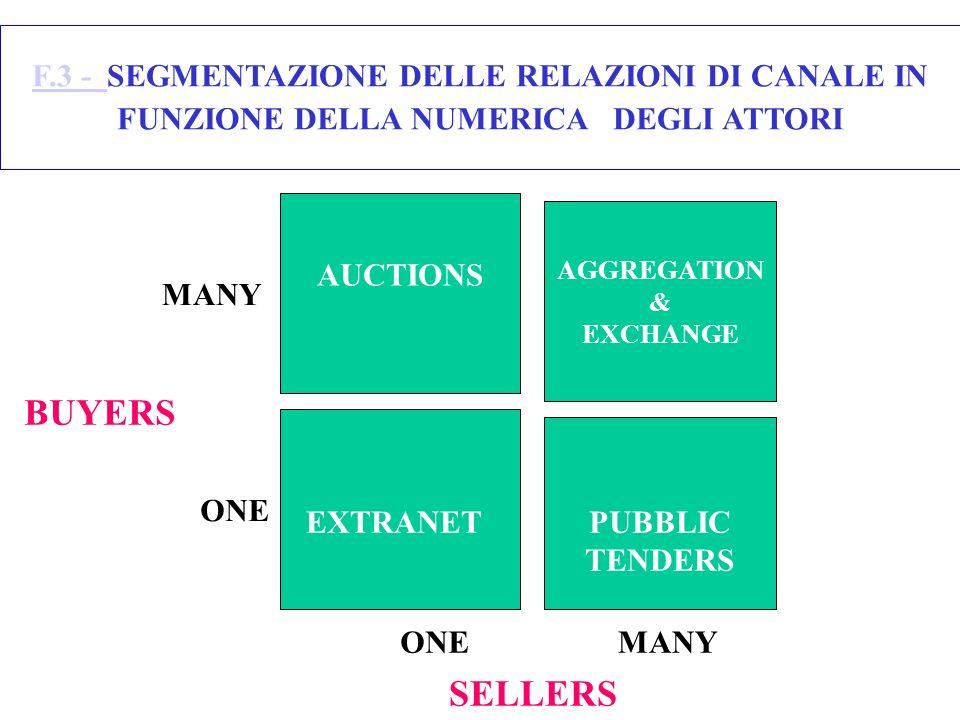 F.3 - F.3 - SEGMENTAZIONE DELLE RELAZIONI DI CANALE IN FUNZIONE DELLA NUMERICA DEGLI ATTORI AGGREGATION & EXCHANGE AUCTIONS BUYERS SELLERS ONEMANY ONE EXTRANETPUBBLIC TENDERS