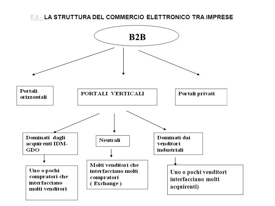 Uno o pochi venditori interfacciano molti acquirenti) F.4 - F.4 - LA STRUTTURA DEL COMMERCIO ELETTRONICO TRA IMPRESE B2B