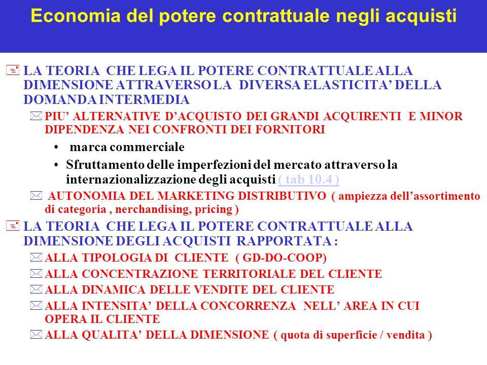 Economia del potere contrattuale negli acquisti +LA TEORIA CHE LEGA IL POTERE CONTRATTUALE ALLA DIMENSIONE ATTRAVERSO LA DIVERSA ELASTICITA DELLA DOMANDA INTERMEDIA *PIU ALTERNATIVE DACQUISTO DEI GRANDI ACQUIRENTI E MINOR DIPENDENZA NEI CONFRONTI DEI FORNITORI marca commerciale Sfruttamento delle imperfezioni del mercato attraverso la internazionalizzazione degli acquisti ( tab 10.4 )( tab 10.4 ) * AUTONOMIA DEL MARKETING DISTRIBUTIVO ( ampiezza dellassortimento di categoria, nerchandising, pricing ) +LA TEORIA CHE LEGA IL POTERE CONTRATTUALE ALLA DIMENSIONE DEGLI ACQUISTI RAPPORTATA : *ALLA TIPOLOGIA DI CLIENTE ( GD-DO-COOP) *ALLA CONCENTRAZIONE TERRITORIALE DEL CLIENTE *ALLA DINAMICA DELLE VENDITE DEL CLIENTE *ALLA INTENSITA DELLA CONCORRENZA NELL AREA IN CUI OPERA IL CLIENTE *ALLA QUALITA DELLA DIMENSIONE ( quota di superficie / vendita )