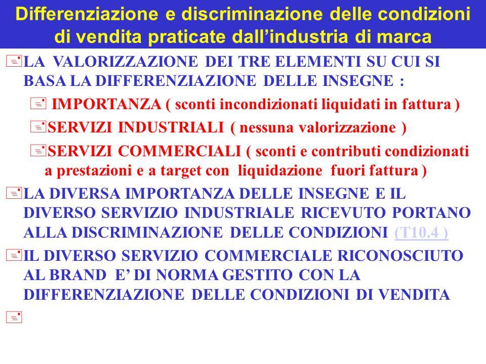 Differenziazione e discriminazione delle condizioni di vendita praticate dallindustria di marca +LA VALORIZZAZIONE DEI TRE ELEMENTI SU CUI SI BASA LA DIFFERENZIAZIONE DELLE INSEGNE : + IMPORTANZA ( sconti incondizionati liquidati in fattura ) +SERVIZI INDUSTRIALI ( nessuna valorizzazione ) +SERVIZI COMMERCIALI ( sconti e contributi condizionati a prestazioni e a target con liquidazione fuori fattura ) +LA DIVERSA IMPORTANZA DELLE INSEGNE E IL DIVERSO SERVIZIO INDUSTRIALE RICEVUTO PORTANO ALLA DISCRIMINAZIONE DELLE CONDIZIONI (T10.4 )(T10.4 ) +IL DIVERSO SERVIZIO COMMERCIALE RICONOSCIUTO AL BRAND E DI NORMA GESTITO CON LA DIFFERENZIAZIONE DELLE CONDIZIONI DI VENDITA +