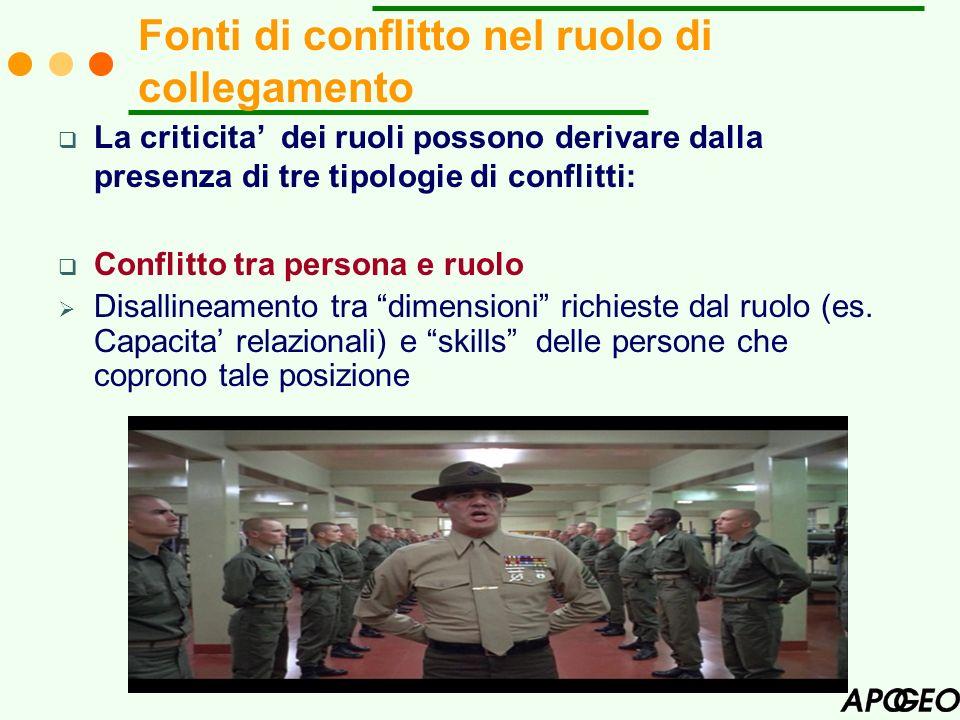 11 La criticita dei ruoli possono derivare dalla presenza di tre tipologie di conflitti: Conflitto tra persona e ruolo Disallineamento tra dimensioni
