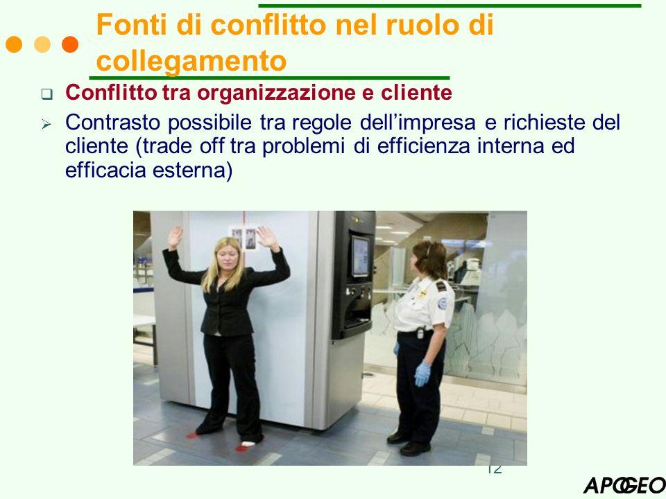 12 Conflitto tra organizzazione e cliente Contrasto possibile tra regole dellimpresa e richieste del cliente (trade off tra problemi di efficienza int