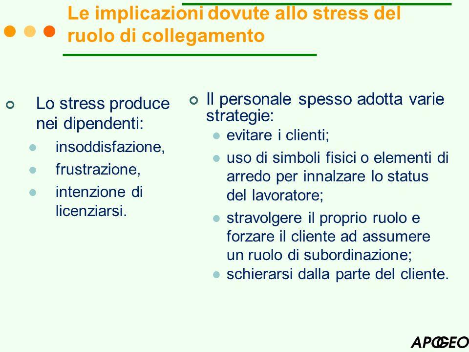 Lo stress produce nei dipendenti: insoddisfazione, frustrazione, intenzione di licenziarsi. Il personale spesso adotta varie strategie: evitare i clie