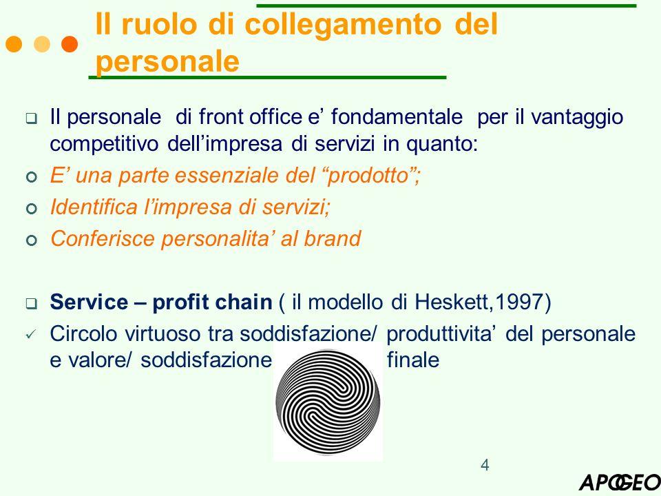 4 Il personale di front office e fondamentale per il vantaggio competitivo dellimpresa di servizi in quanto: E una parte essenziale del prodotto; Iden