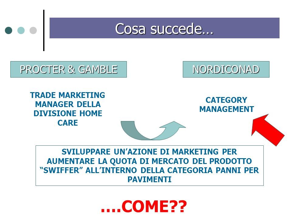 PROCTER & GAMBLE NORDICONAD Cosa succede… TRADE MARKETING MANAGER DELLA DIVISIONE HOME CARE CATEGORY MANAGEMENT SVILUPPARE UNAZIONE DI MARKETING PER AUMENTARE LA QUOTA DI MERCATO DEL PRODOTTO SWIFFER ALLINTERNO DELLA CATEGORIA PANNI PER PAVIMENTI ….COME??