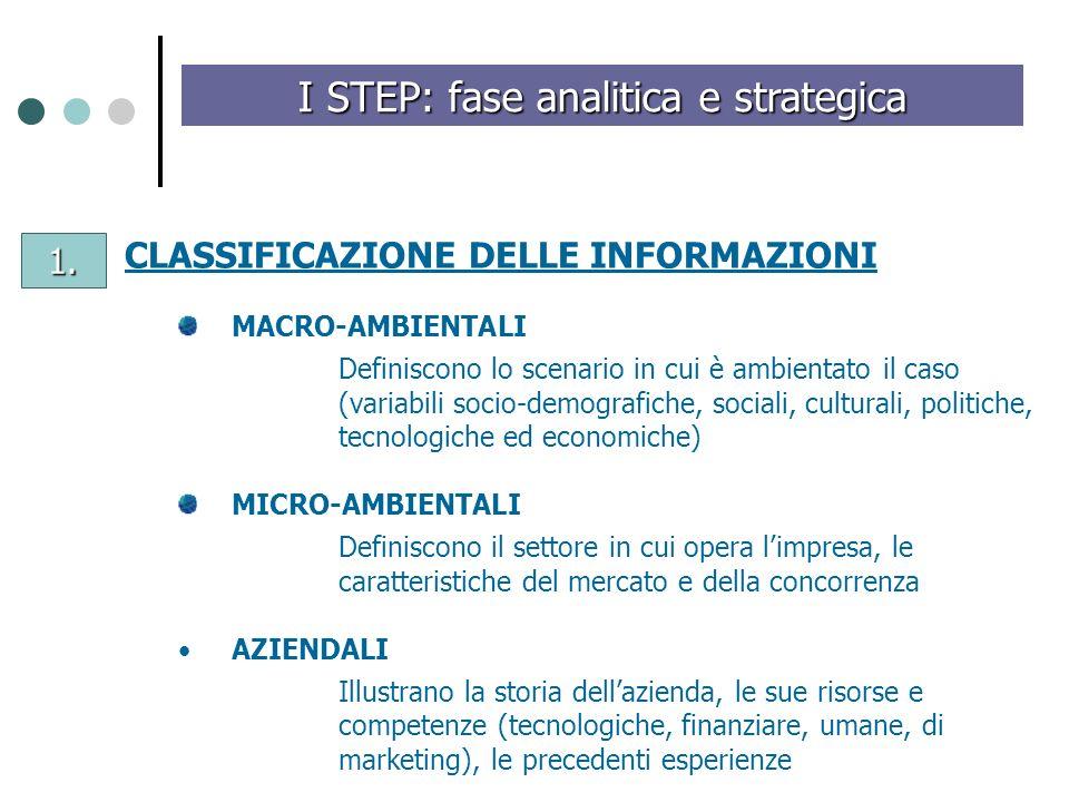 I STEP: fase analitica e strategica CLASSIFICAZIONE DELLE INFORMAZIONI MACRO-AMBIENTALI Definiscono lo scenario in cui è ambientato il caso (variabili