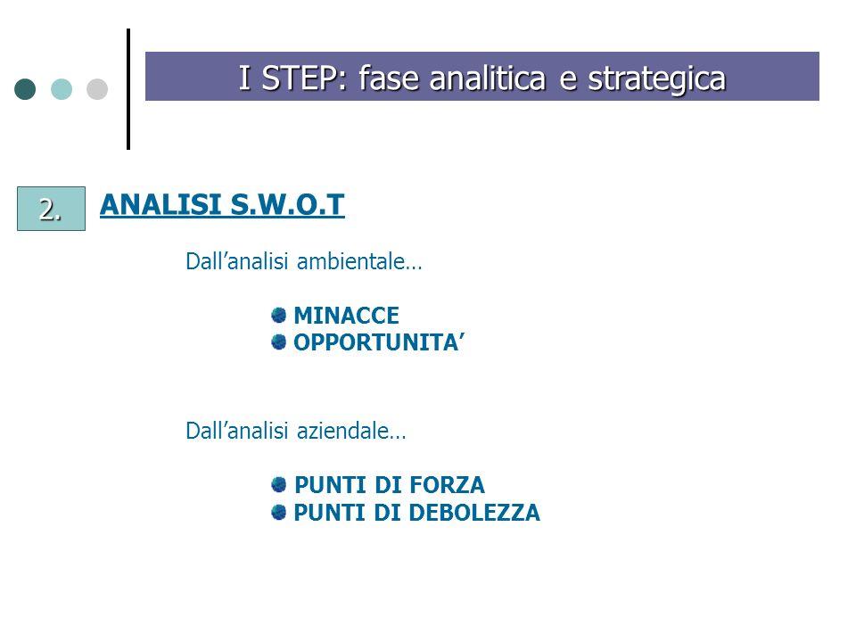 I STEP: fase analitica e strategica ANALISI S.W.O.T Dallanalisi ambientale… MINACCE OPPORTUNITA Dallanalisi aziendale… PUNTI DI FORZA PUNTI DI DEBOLEZ