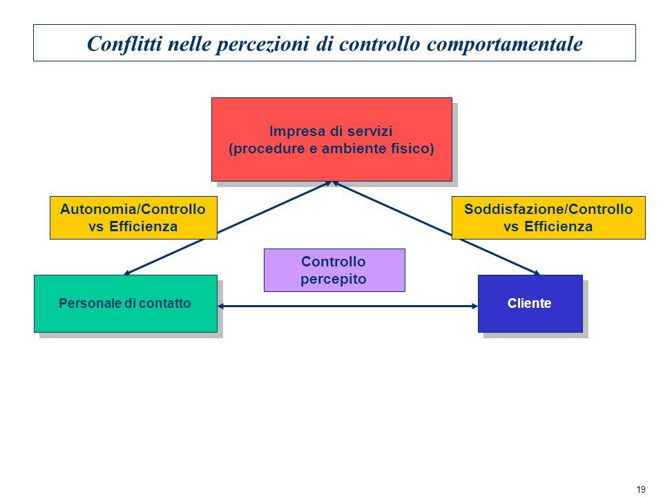 19 Conflitti nelle percezioni di controllo comportamentale Impresa di servizi (procedure e ambiente fisico) Impresa di servizi (procedure e ambiente f
