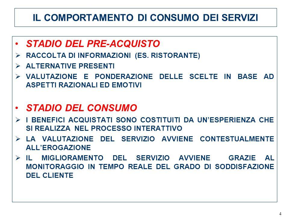 4 IL COMPORTAMENTO DI CONSUMO DEI SERVIZI STADIO DEL PRE-ACQUISTO RACCOLTA DI INFORMAZIONI (ES. RISTORANTE) ALTERNATIVE PRESENTI VALUTAZIONE E PONDERA