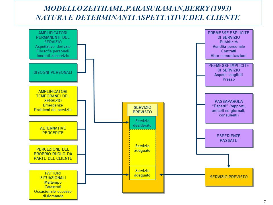 7 MODELLO ZEITHAML,PARASURAMAN,BERRY (1993) NATURA E DETERMINANTI ASPETTATIVE DEL CLIENTE AMPLIFICATORI PERMANENTI DEL SERVIZIO Aspettative derivate Filosofie personali inerenti al servizio AMPLIFICATORI PERMANENTI DEL SERVIZIO Aspettative derivate Filosofie personali inerenti al servizio BISOGNI PERSONALI AMPLIFICATORI TEMPORANEI DEL SERVIZIO Emergenze Problemi del servizio AMPLIFICATORI TEMPORANEI DEL SERVIZIO Emergenze Problemi del servizio ALTERNATIVE PERCEPITE PERCEZIONE DEL PROPRIO RUOLO DA PARTE DEL CLIENTE FATTORI SITUAZIONALI Maltempo Catastrofi Occasionale eccesso di domanda FATTORI SITUAZIONALI Maltempo Catastrofi Occasionale eccesso di domanda Servizio desiderato SERVIZIO PREVISTO PREMESSE ESPLICITE DI SERVIZIO Pubblicità Vendita personale Contratti Altre comunicazioni PREMESSE ESPLICITE DI SERVIZIO Pubblicità Vendita personale Contratti Altre comunicazioni PREMESSE IMPLICITE DI SERVIZIO Aspetti tangibili Prezzo PREMESSE IMPLICITE DI SERVIZIO Aspetti tangibili Prezzo PASSAPAROLA Esperti (rapporti, articoli su giornali, consulenti) PASSAPAROLA Esperti (rapporti, articoli su giornali, consulenti) ESPERIENZE PASSATE SERVIZIO PREVISTO Servizio adeguato