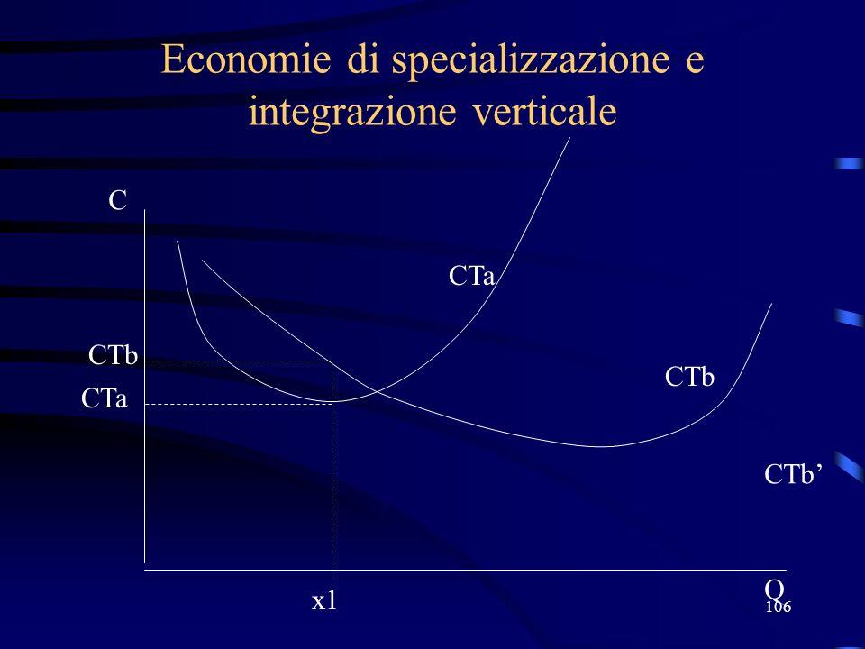 106 Economie di specializzazione e integrazione verticale x1 C Q CTa CTb CTa CTb