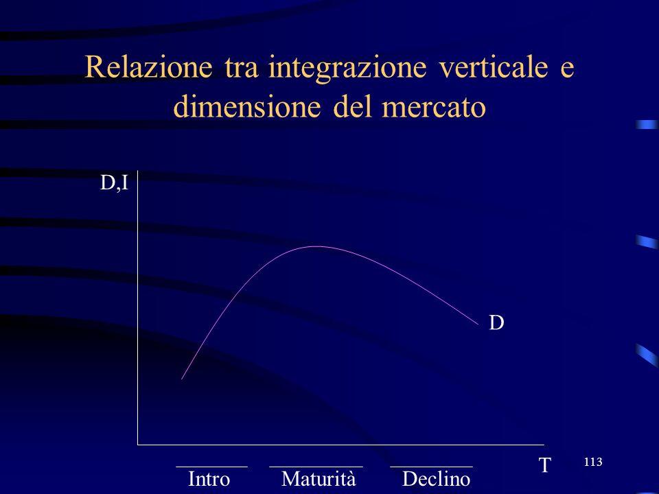 113 Relazione tra integrazione verticale e dimensione del mercato D T D,I IntroMaturitàDeclino