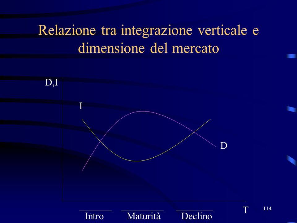 114 Relazione tra integrazione verticale e dimensione del mercato D I T D,I IntroMaturitàDeclino
