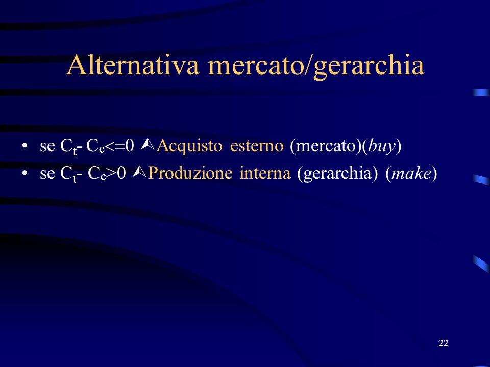 22 Alternativa mercato/gerarchia se C t - C c 0 Acquisto esterno (mercato)(buy) se C t - C c >0 Produzione interna (gerarchia) (make)