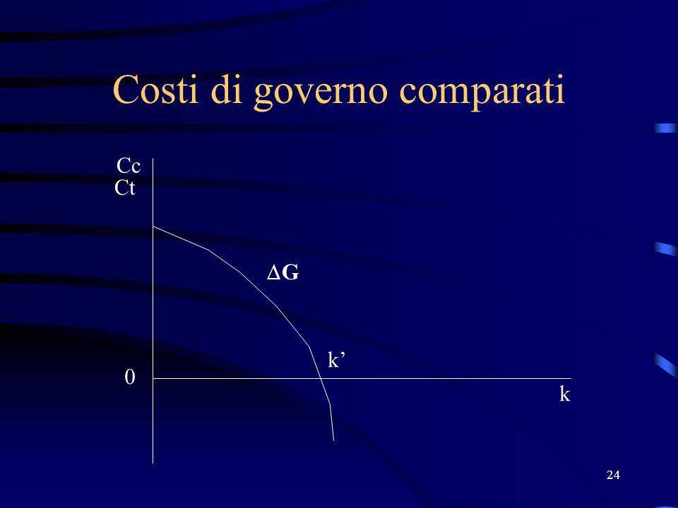 24 Costi di governo comparati Ct Cc 0 k G k