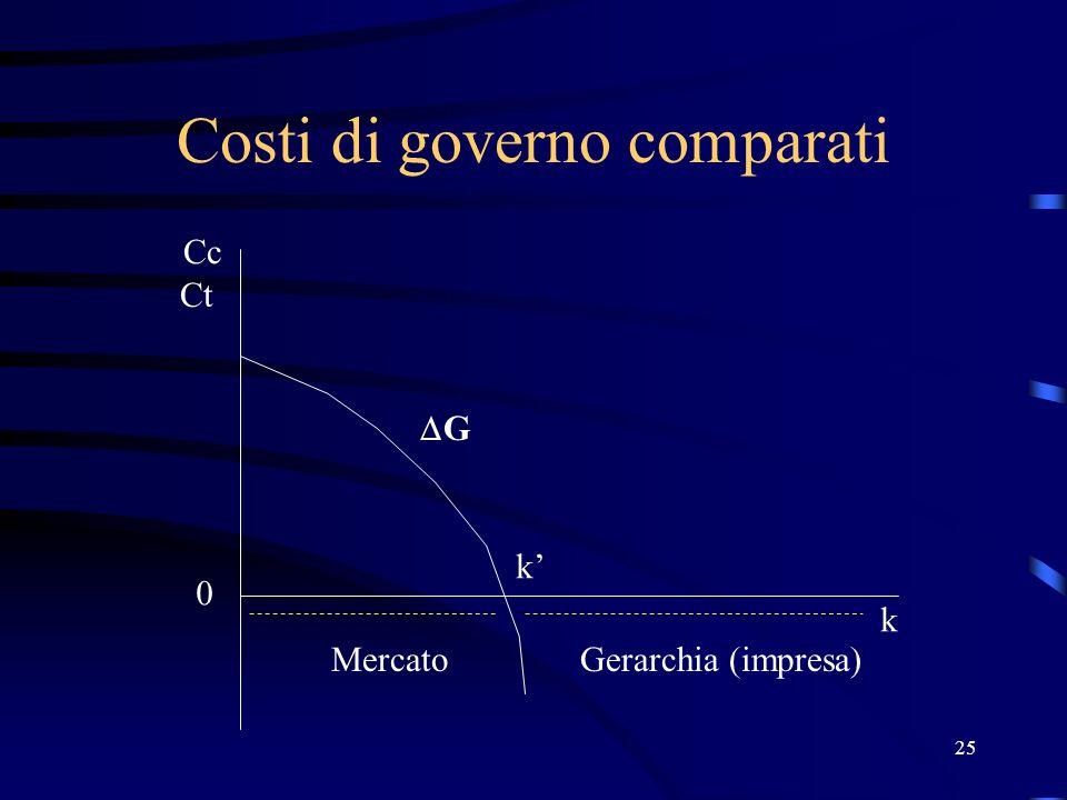 25 Costi di governo comparati Ct Cc 0 k G k MercatoGerarchia (impresa)