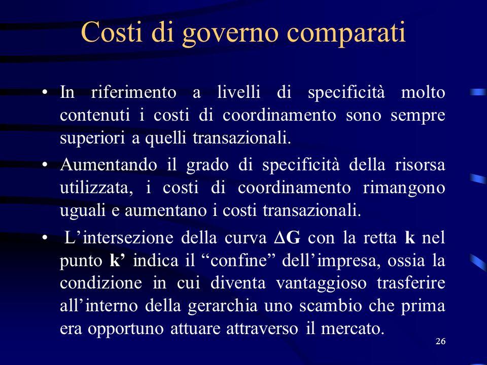26 Costi di governo comparati In riferimento a livelli di specificità molto contenuti i costi di coordinamento sono sempre superiori a quelli transazi