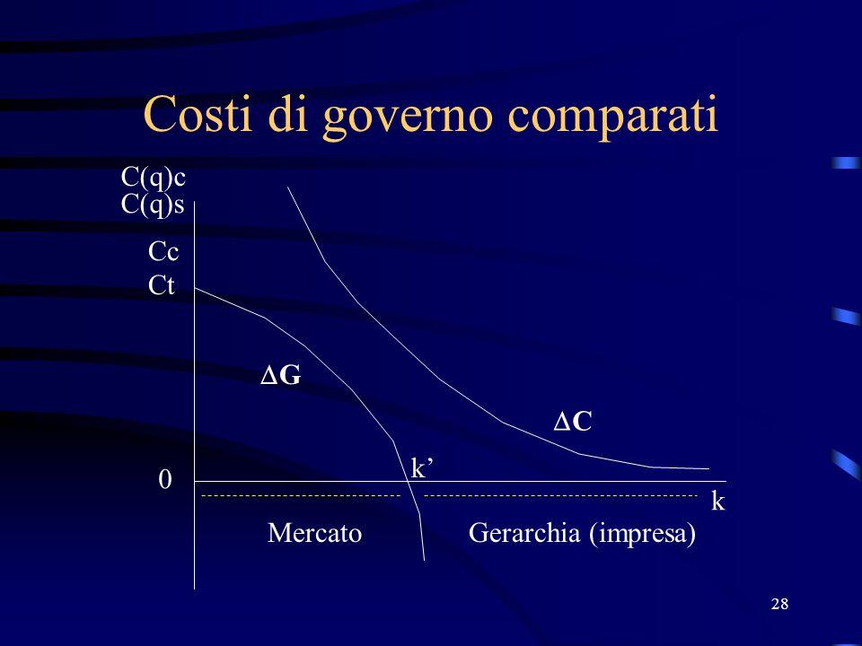 28 Costi di governo comparati Ct Cc 0 k G k MercatoGerarchia (impresa) C C(q)c C(q)s