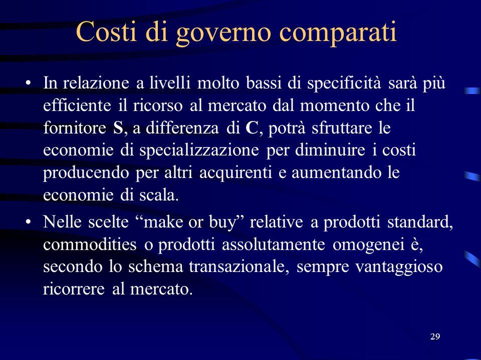 29 Costi di governo comparati In relazione a livelli molto bassi di specificità sarà più efficiente il ricorso al mercato dal momento che il fornitore